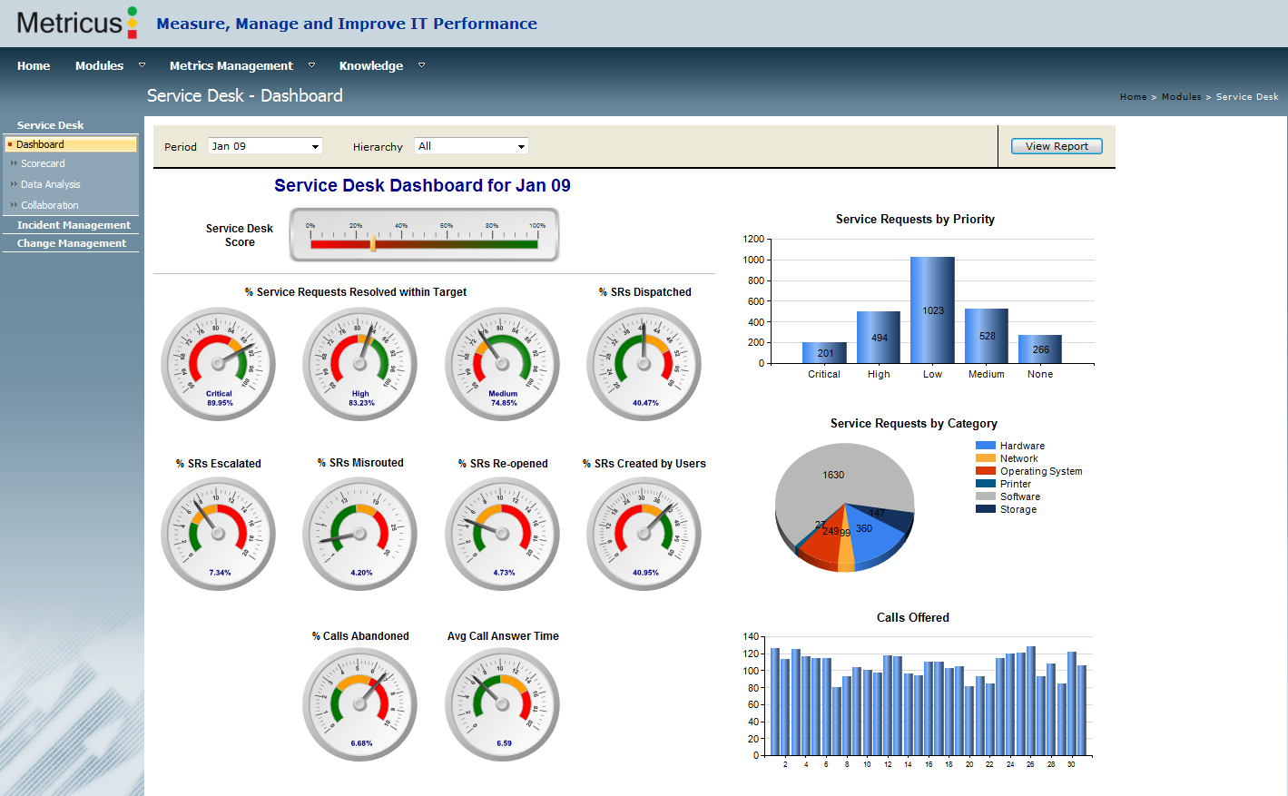 Dashboard Do Service Desk Da Ti