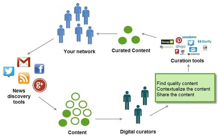 Digital Curation: Putting the Pieces Together