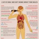 A sip of soda