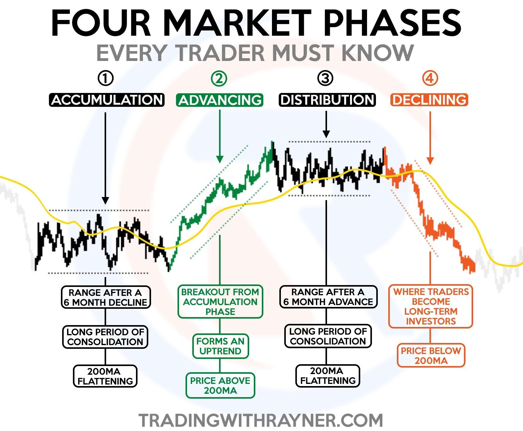 Market Phases Trading Charts Forex Trading Strategies Videos