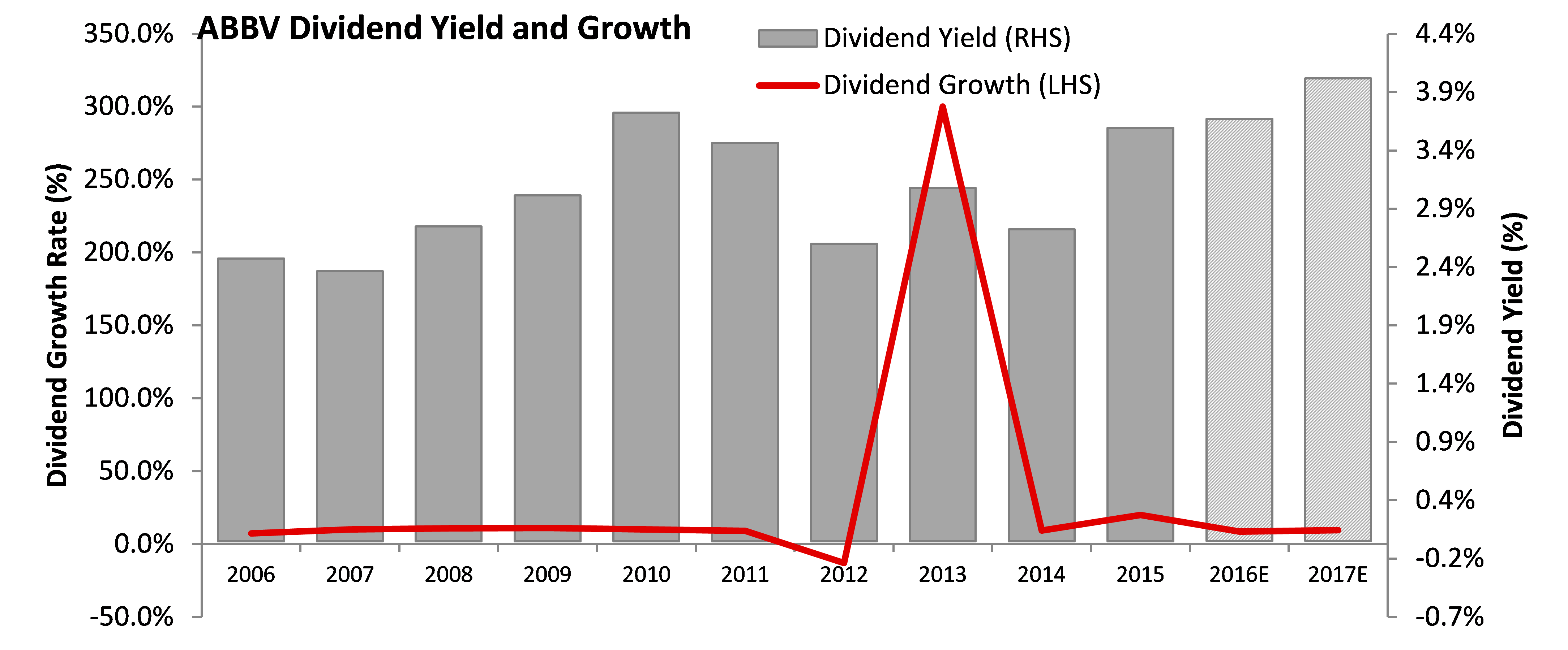 high dividend yield aristocrats