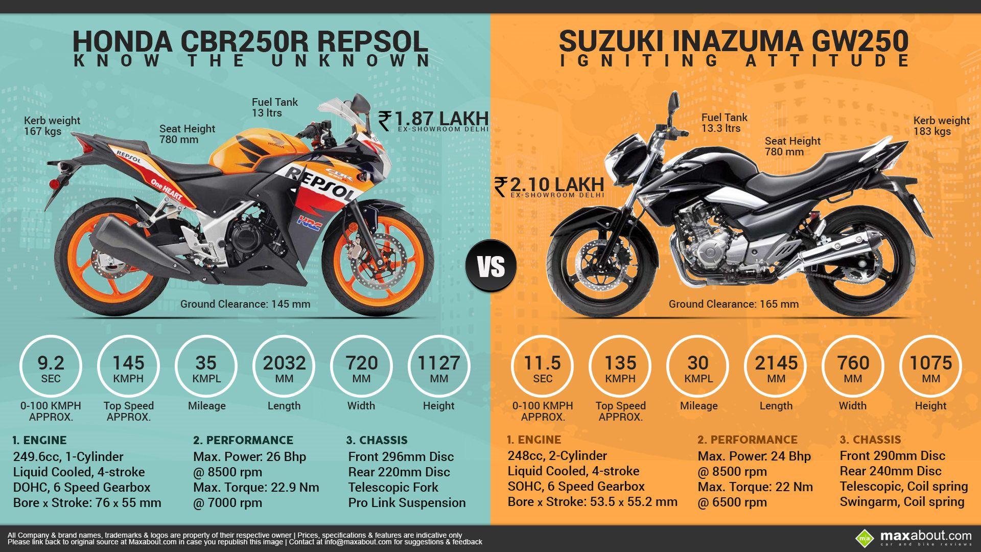 Honda CBR250R Repsol Edition Vs. Suzuki Inazuma GW250