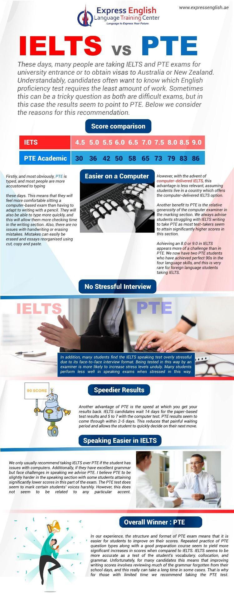 PTE Exam Prep | Sure Way English - PTE Online Course | PTE ...