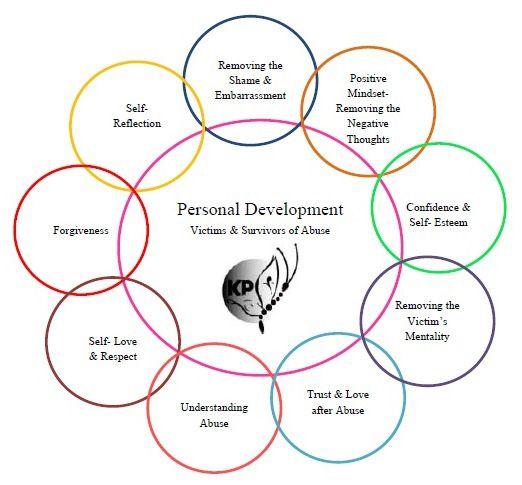 Personal Development Chart Victim Mentality Embarassment Essay Personality