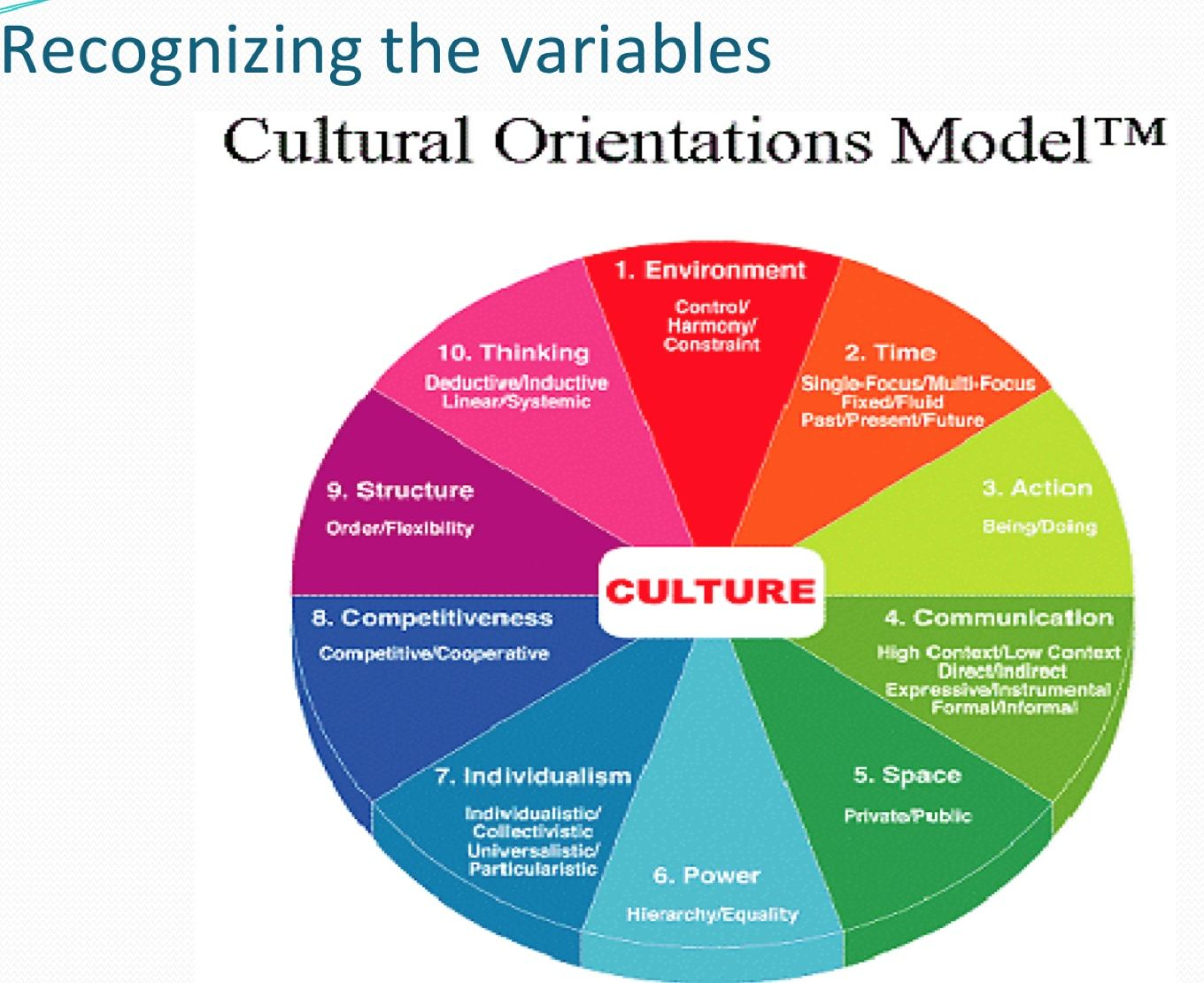 cultural dimensions 2 essay The founding role of edward t hall this essay explores (1) the development of the original paradigm for intercultural communication, and (2) how this paradigm was followed by scholars  cultural anthropology, (2) linguistics, (3) ethology, the study of animal behavior, and (4) freudian psychoanalytic theory  books the hidden dimension.