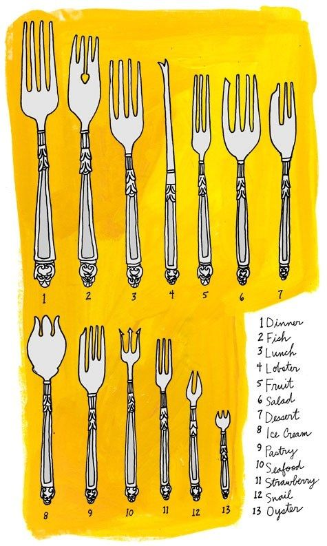 Different Types Of Forks