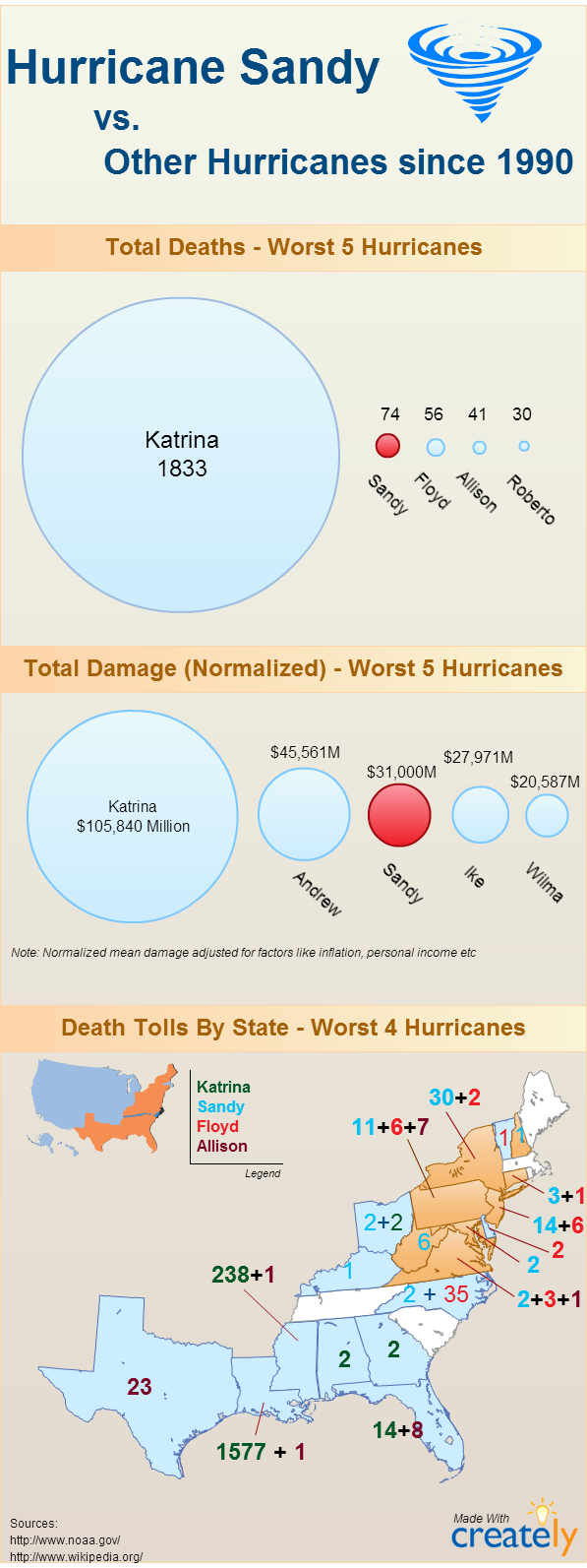How Hurricane Sandy Compares With The Latest Devastating Hurricanes To Hit United States Also You Can Use Interactive Science Notebook Infographic Hurricane
