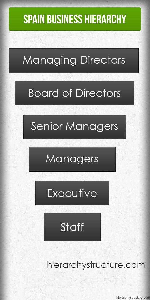 Spain Business Culture Hierarchy Hierarchy Business Business