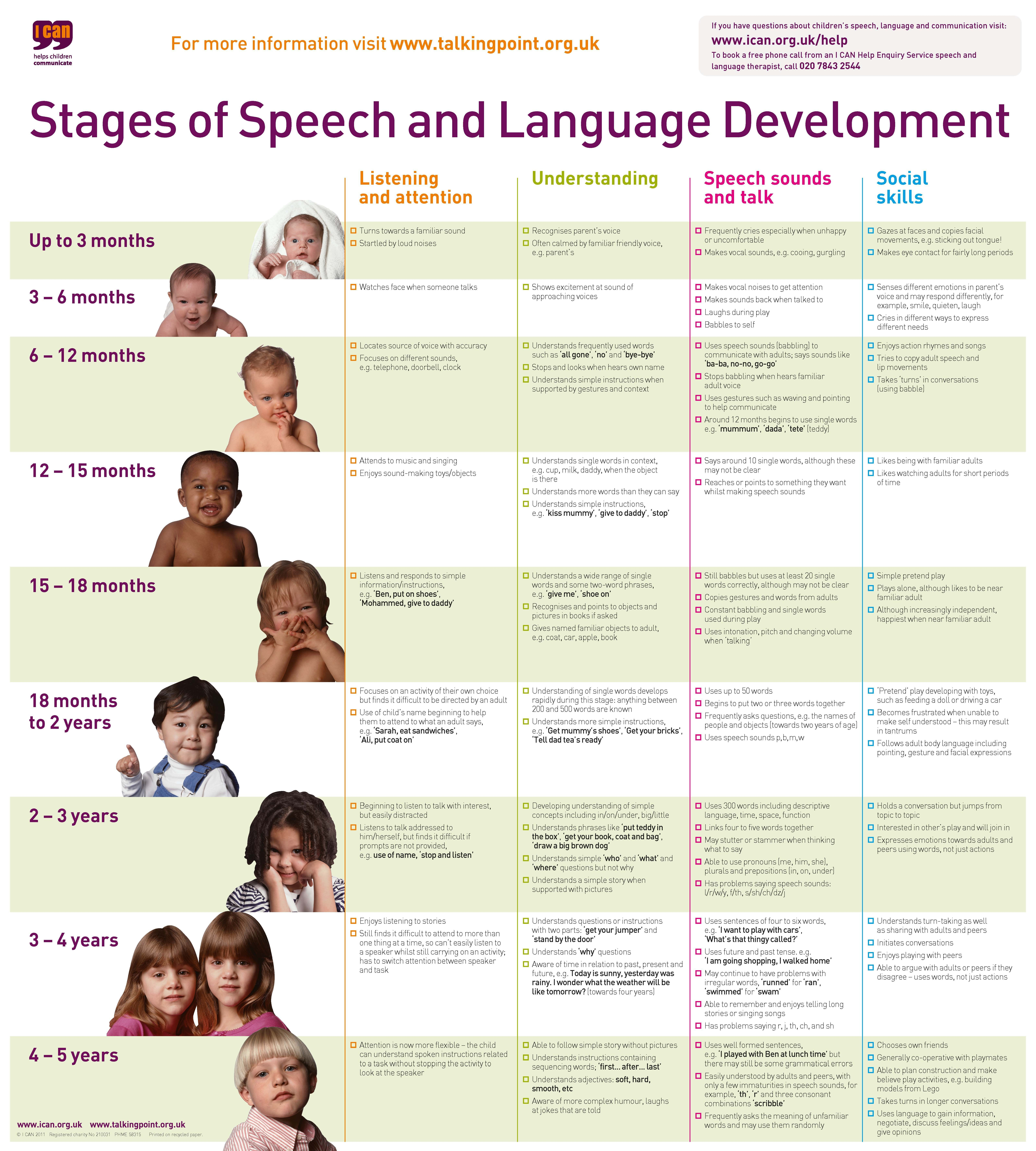 Stages Of Language Development In 2020 Speech And Language Language Development Speech Language Therapy