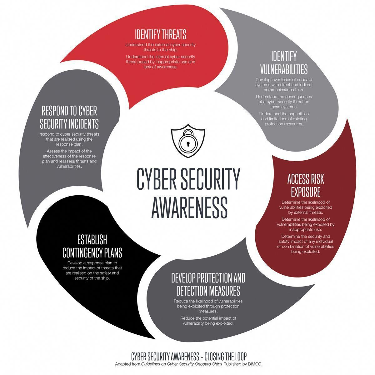 Avoiding Malware And Ransomware In 2020 Cyber Security Awareness
