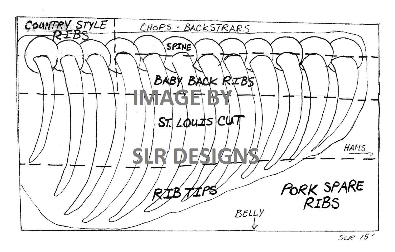 pork ribs diagram [ 1500 x 955 Pixel ]