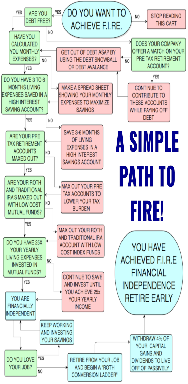 Here is a look at the simple path to achieving FIRE and what