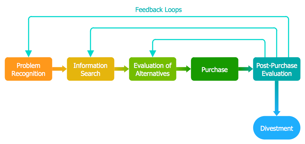 Customer decision making | What is a diagram — Block Diagrams ...