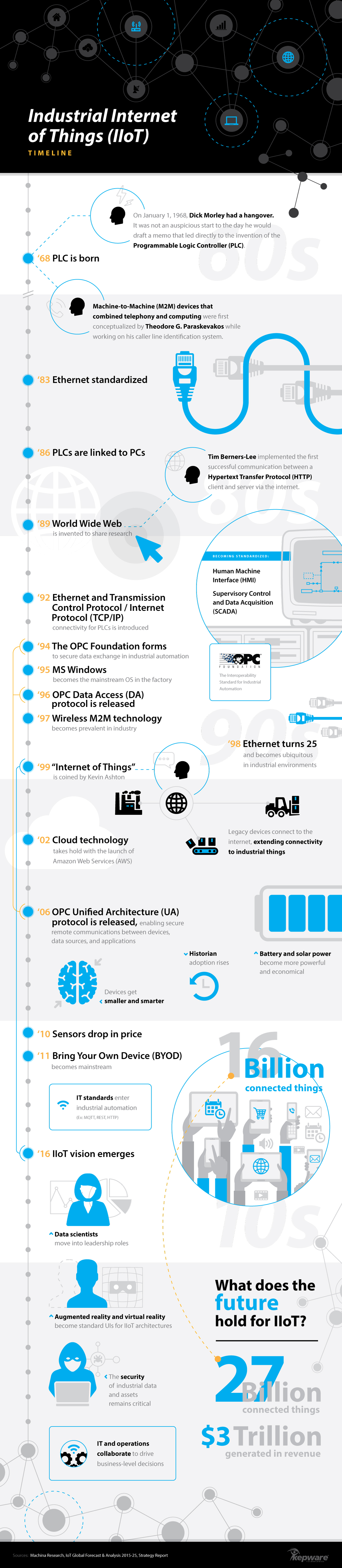 Industrial Internet of Things Timeline | Infographic ...