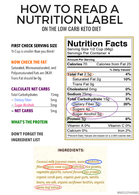How to Read Nutrition Labels on The Low Carb Ketogenic Diet - Mee Le, PharmD