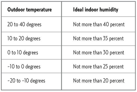 Ideal indoor humidity level chart wow image results also health rh pinterest