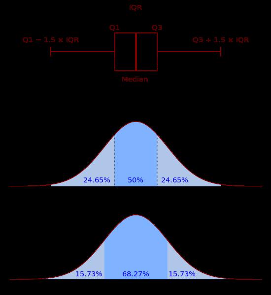 Science Physics Methods: Quartiles Boxplot Vs PDF.svg