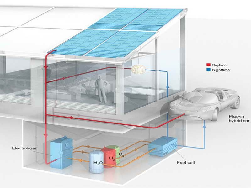 Best Home Fuel Cell System Design Http Lovelybuilding Com Home Fuel Cell System For Home