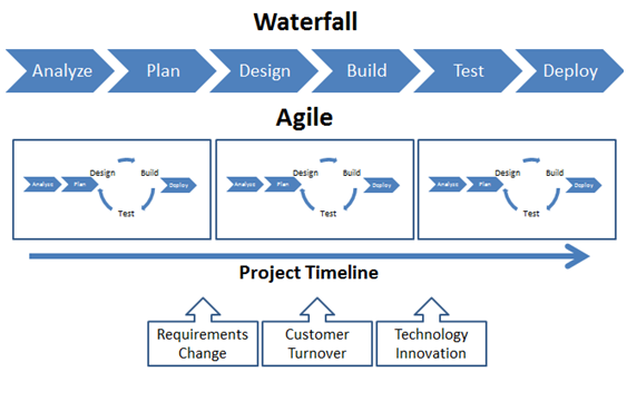 Agile vs waterfall model work pinterest project for Sdlc vs scrum