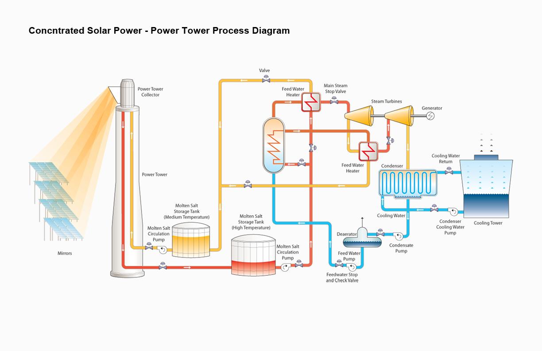 Power Tower Process Diagram