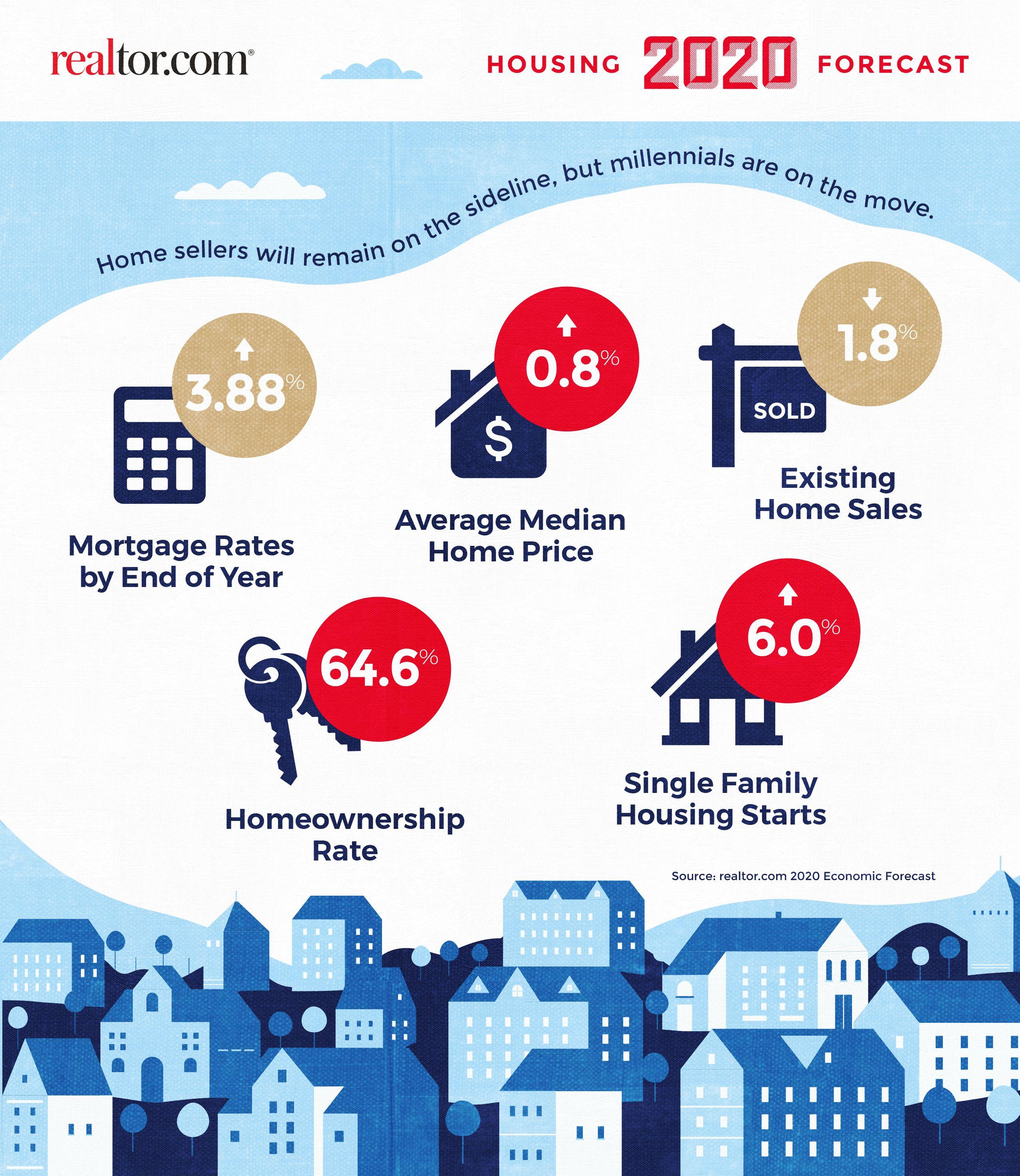 2020 Housing Market Predictions Realtor Com Housing Market