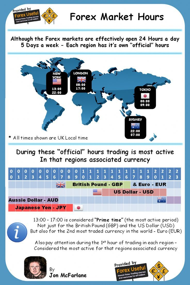 forex trading blog uk preschool