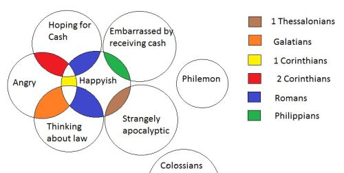 Hinduism And Buddhism Venn Diagram Schematic Diagrams