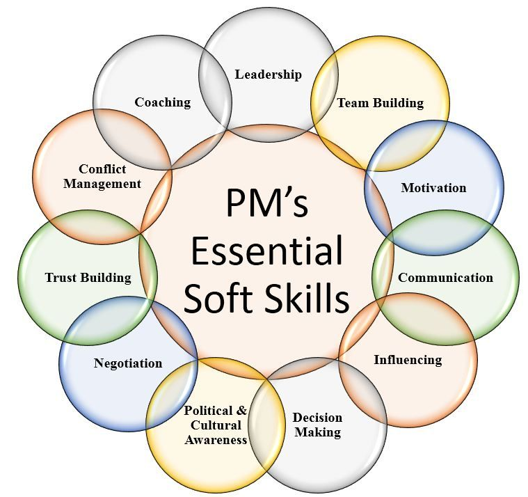 Project Manageru0027s Essential Soft Skills Project management - soft skills