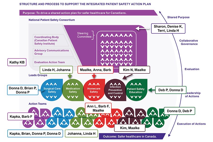 As the patientled program of the Canadian Patient Safety