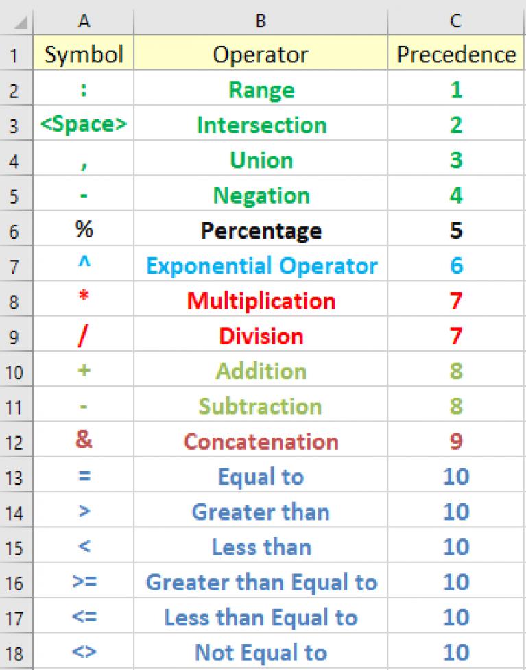 Excel Formula Symbols Cheat Sheet 13 Cool Tips Exceldemy Microsoft Excel Formulas Excel Formula Excel Tutorials