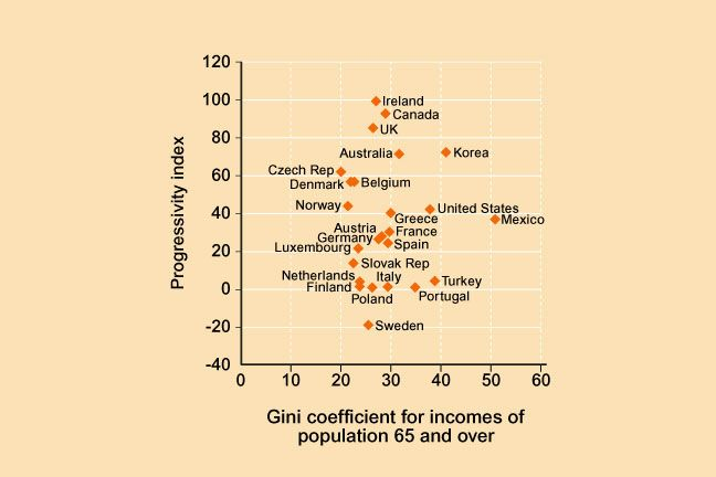 Wealth Inequality 2 7 Association Between Progressivity Of Pension System And Income Equality The Horizontal Axis Is Labelled Gi Wealth Inequality Gini Coefficient Wealth Different Countries
