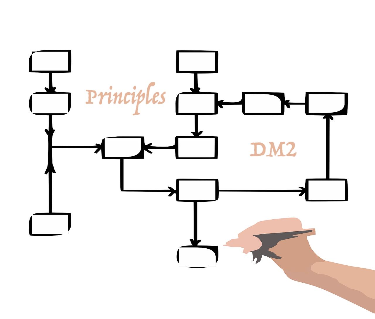 2019 Aace Guidelines Diabetes Type 2 Principles Gt Health Endocrinology Flow Chart Workflow Best Self