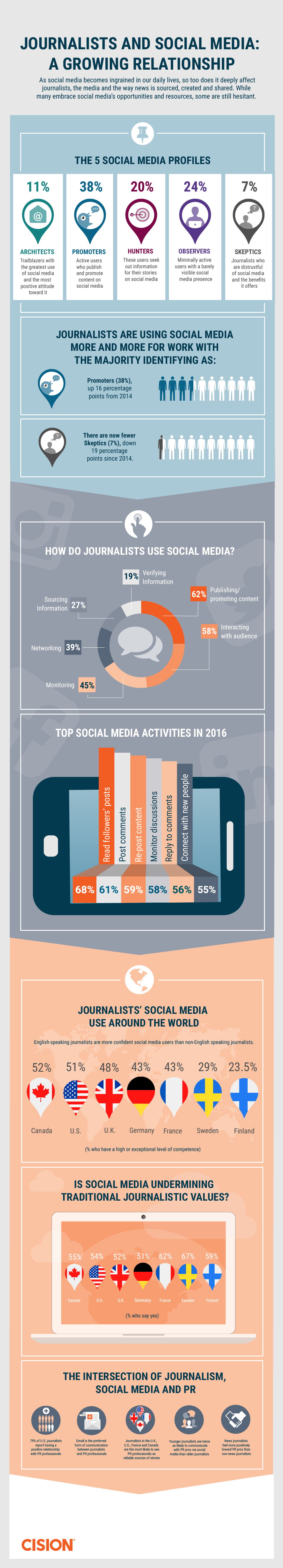 How Journalists Use Social Media in 2016 #Infographic