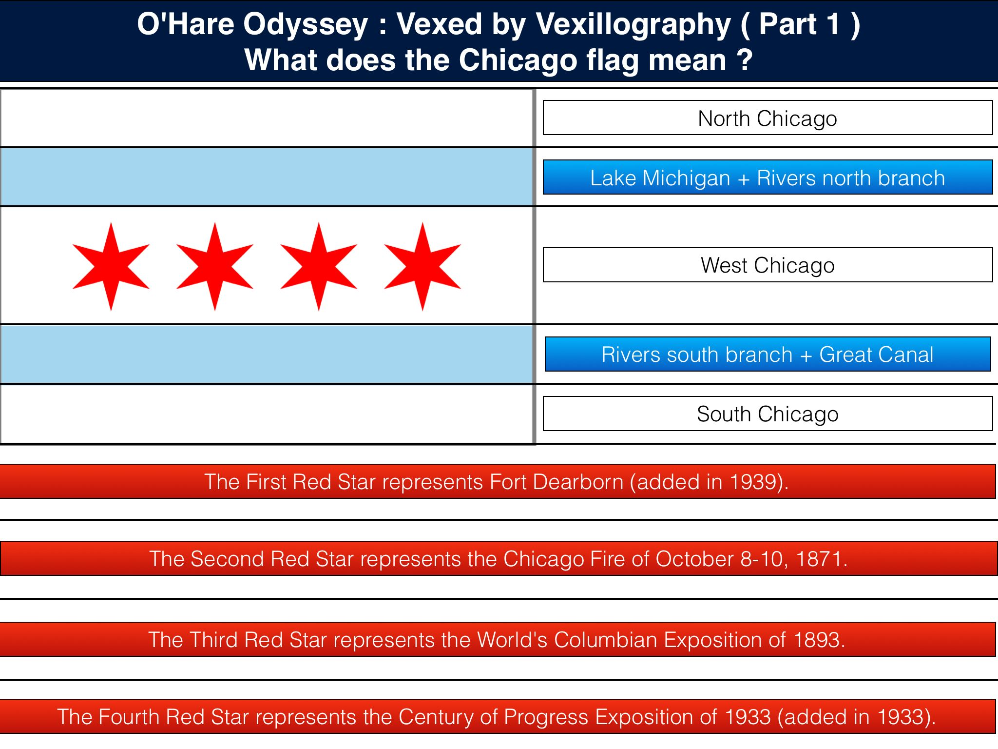The Meaning Of The Chicago Flag 1 Lake Michigan Chicago North Chicago Chicago Flag
