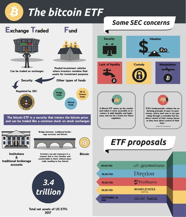 The bitcoin ETF an infographic Bitcoin Bitcoin
