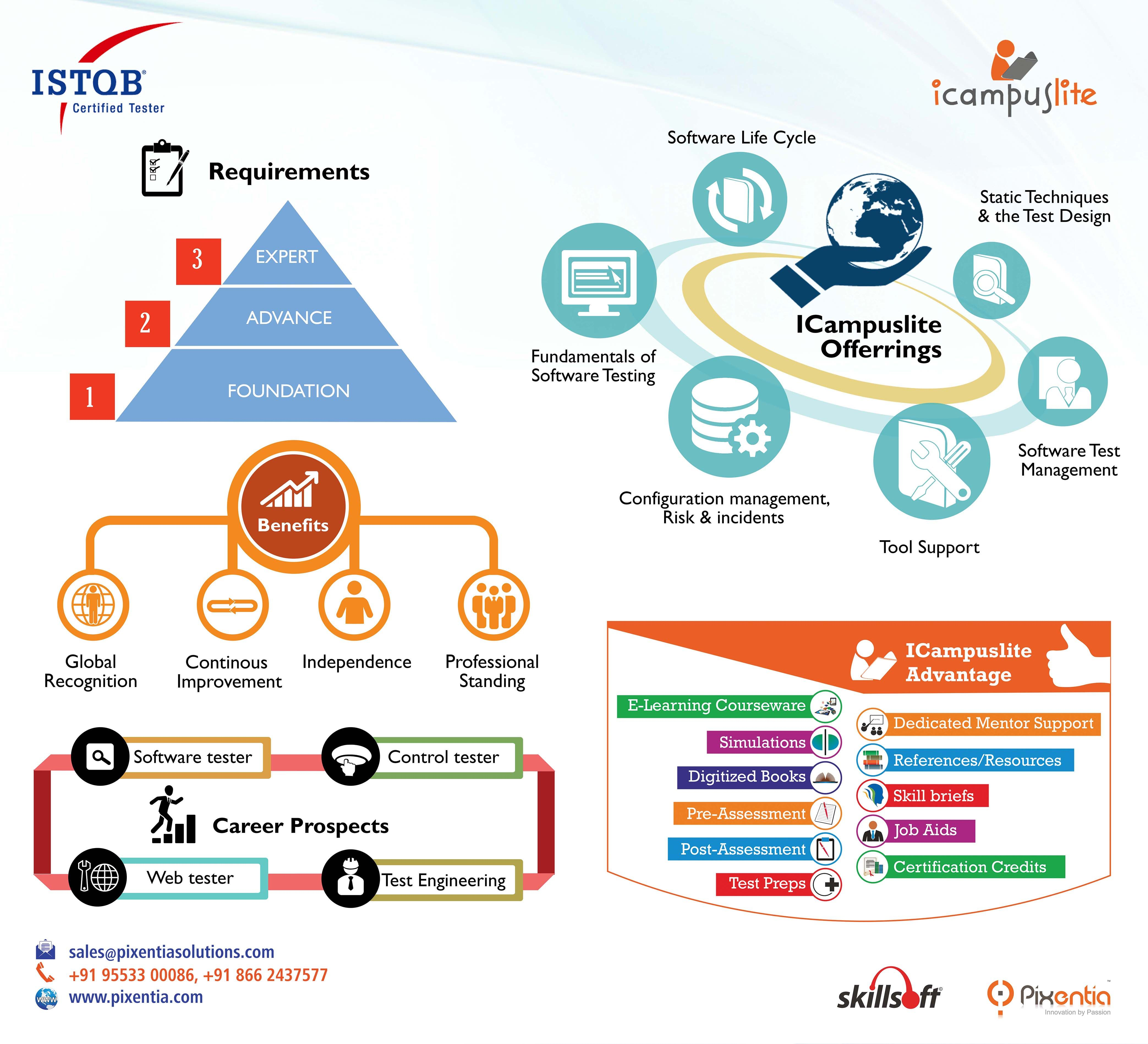Prove your knowledge and skills in software testing become an prove your knowledge and skills in software testing become an istqb certified tester icampuslite delivers xflitez Images