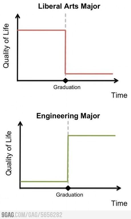 Liberal Arts Major vs Engineering Major | Humor that I love
