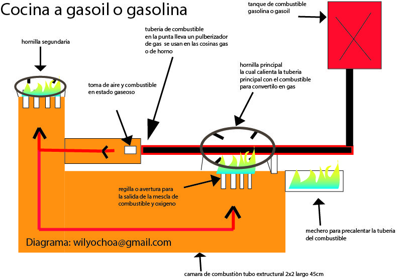 Diagrama Para Realizar Una Cocina A Gasoil O Gasolina Planos De