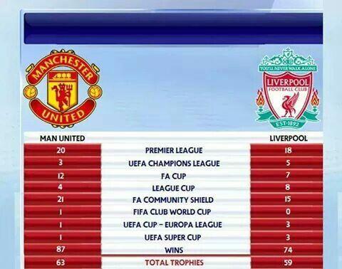Manutd V Liverpool Futbol