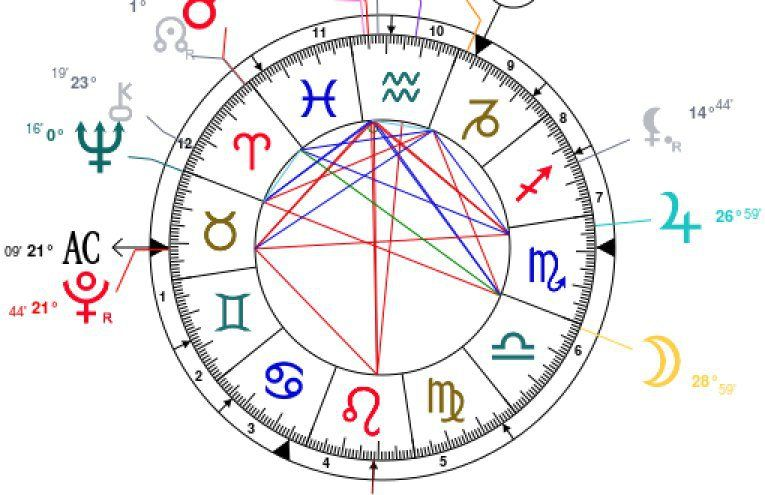 What Do The 12 Houses In Your Birth Chart Mean Is An Ascendant And Descendant Sign Find Out Here By Jyotishacharya Vinay Sheel Saxena