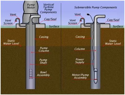 Types Of Submersible Pump Google Search Borehole