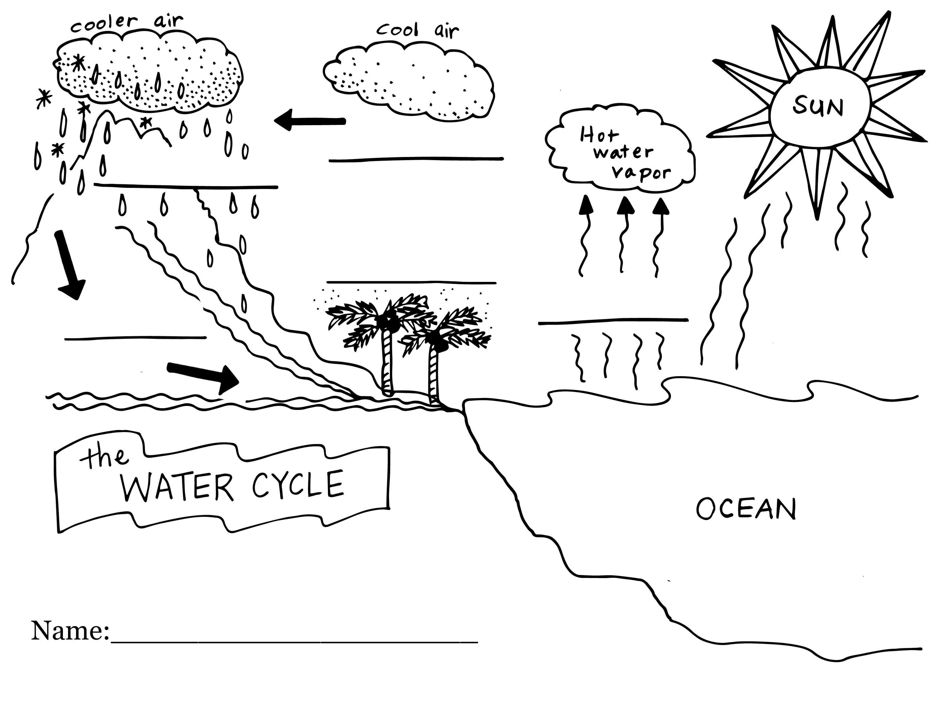 diagram of the water cycle fill in