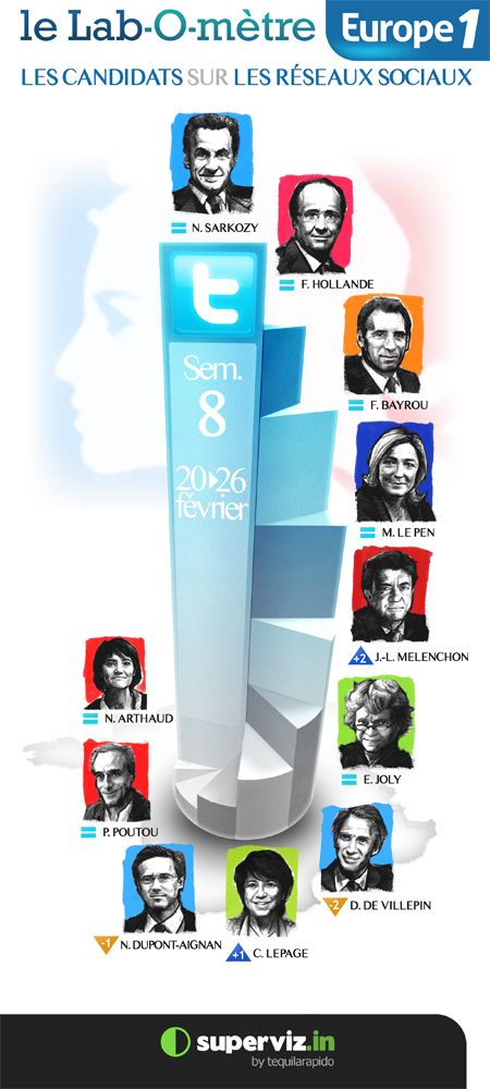 Le Lab-O-mètre Europe 1   Les candidats sur les réseaux sociaux