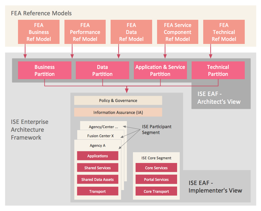 This Diagram Was Created In Conceptdraw Pro Using The Enterprise