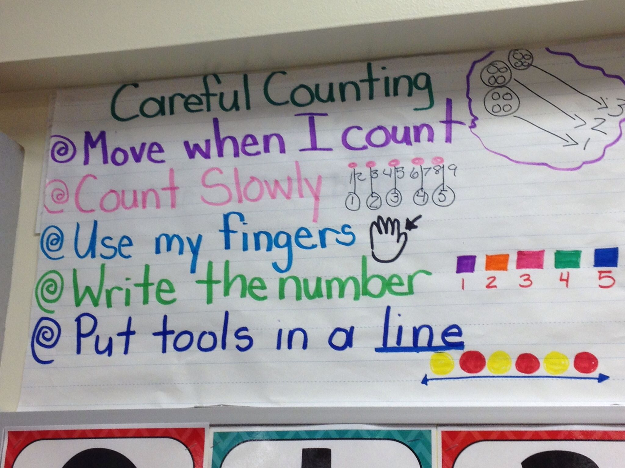 Careful counting strategies | Anchor Charts | Pinterest | Math ...