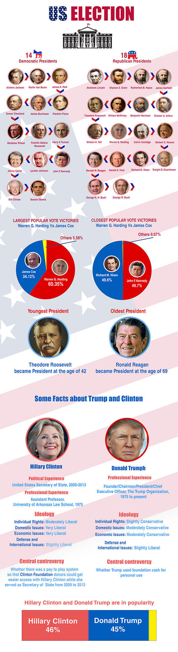 Best 10 Us Presidential Election 2016 Ideas On Pinterest Us Presidential Elections Presidential Election And Next Presidential Election Date
