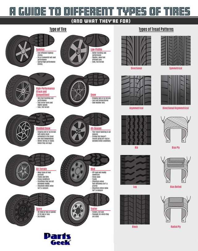 Different Types of Tires and What They're For