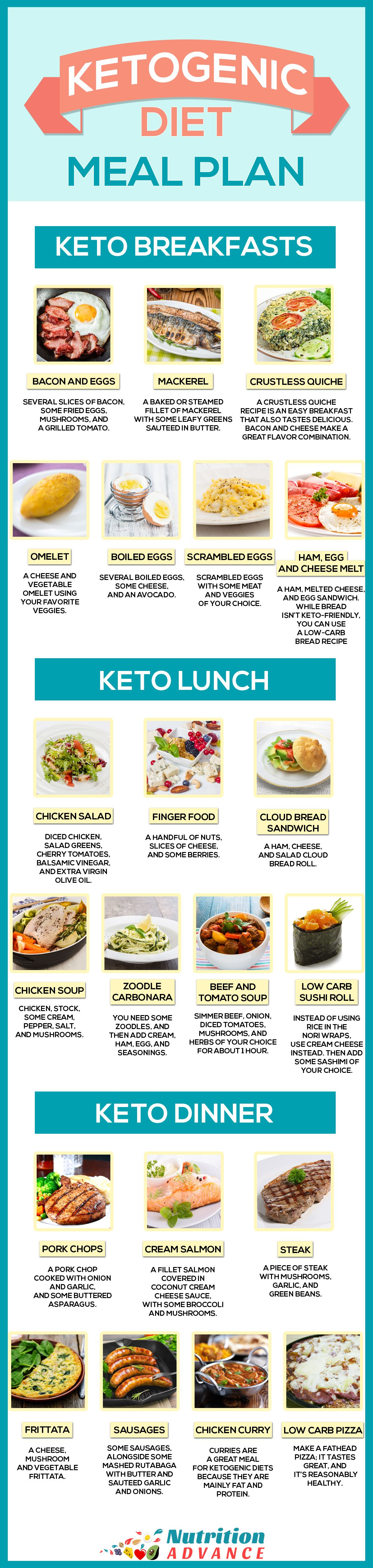 The Ketogenic Diet An Ultimate Guide To Keto Ketogenic