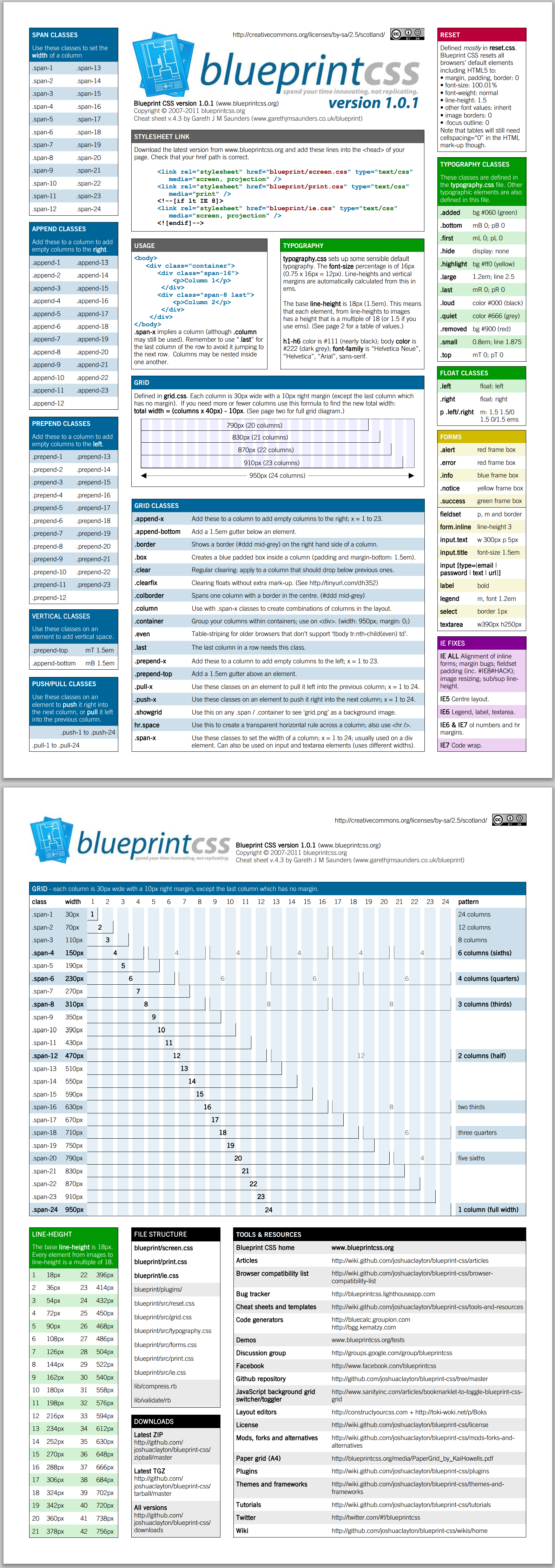 Blueprint css a css framework for web designers and developers css blueprint css a css framework for web designers and developers css mustread design framework css eewee malvernweather Images