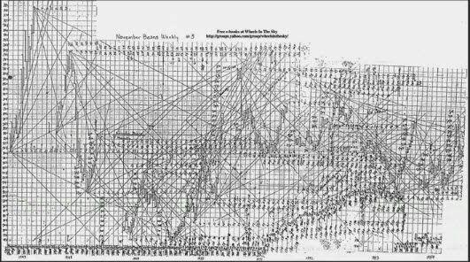William Delbert Gann: The secret of Gann angles   http://www